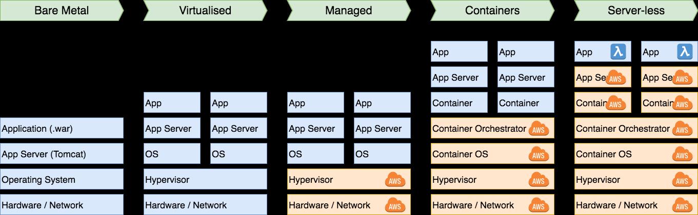 Serverless Java with AWS Lambda: Introduction